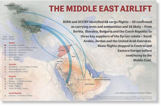 middle east airlift
