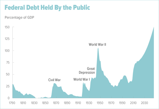 US Federal Debt held by the public chart