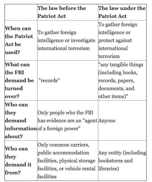 Patriot Act chart
