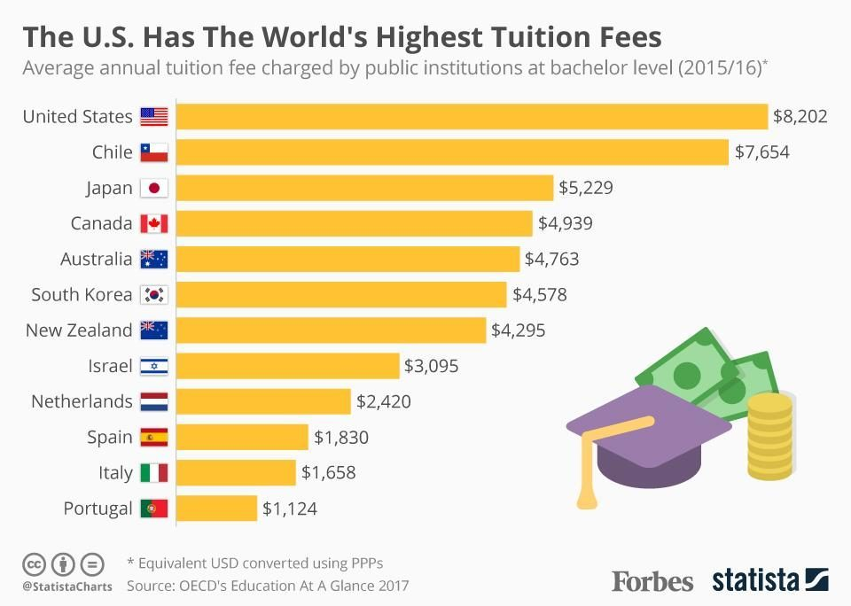 The rising cost of college tuition in america