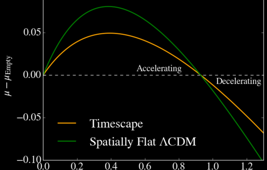Supernovae ACDM and Timescape cosmologies