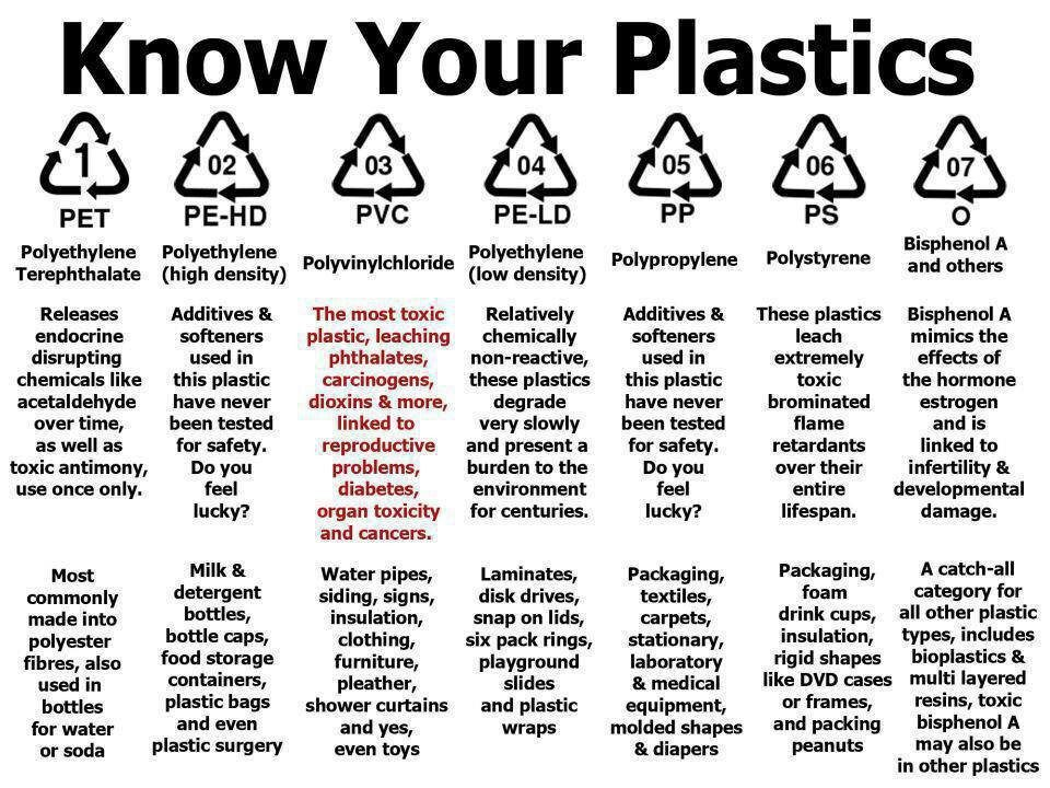 Chemicals in commerce: How to keep plastics out of your food