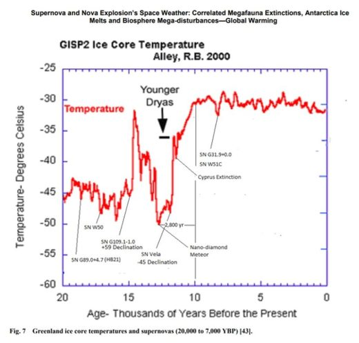 Ice Core Temps