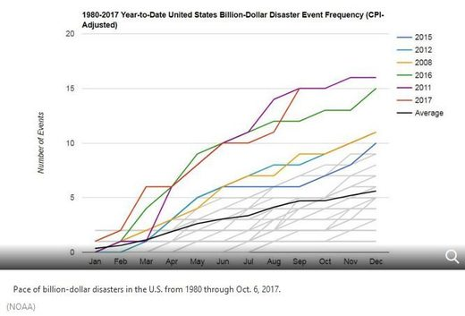billion dollar US weather disasters trend