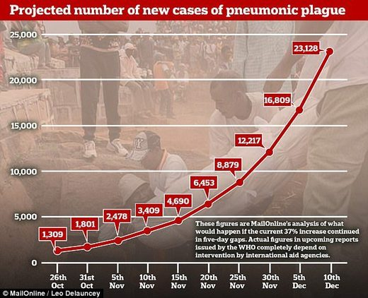 Madagascar plague