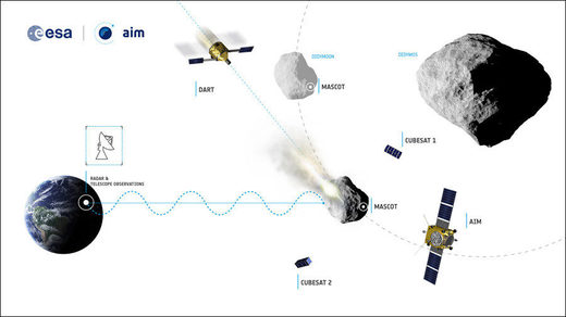 Divert, intercept, destroy: 4 ways NASA plans to save us from Earth-bound asteroids