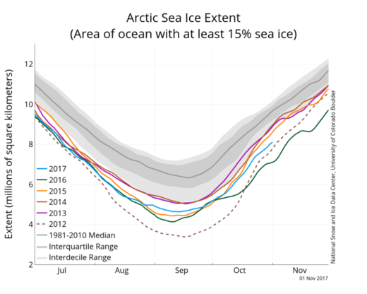 Sea Ice Index data.