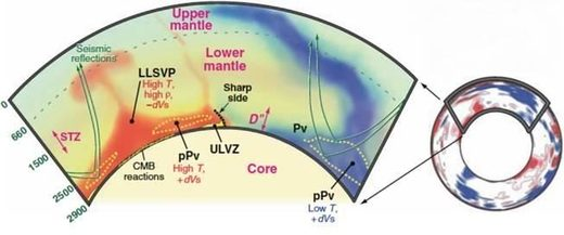 movement of seismic waves through mantle