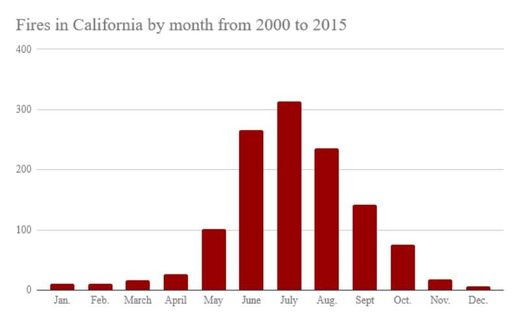 California wildfires 2000 - 2015