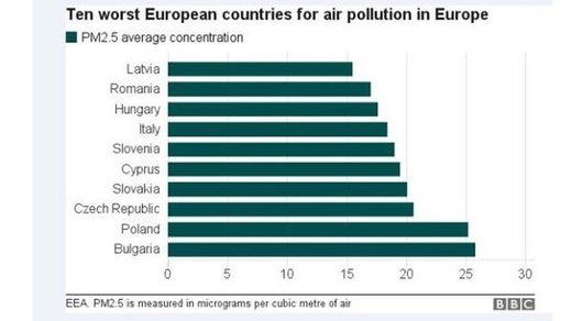Pollution in countries