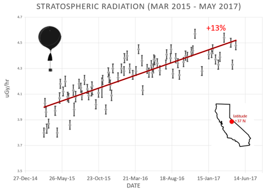 stratospherica radiation sun