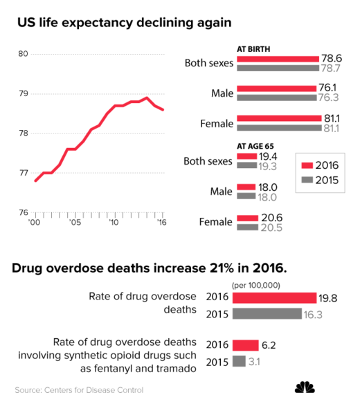 A nation overdosed: US life expectancy falls for second straight year as mortality from drug overdoses soars