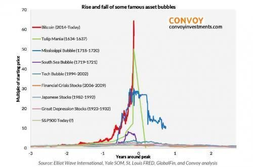 Rise and fall of some famouse asset bubbles