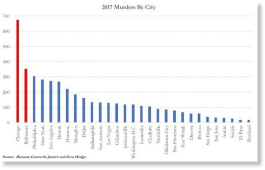 an overview of the murder rate in canada