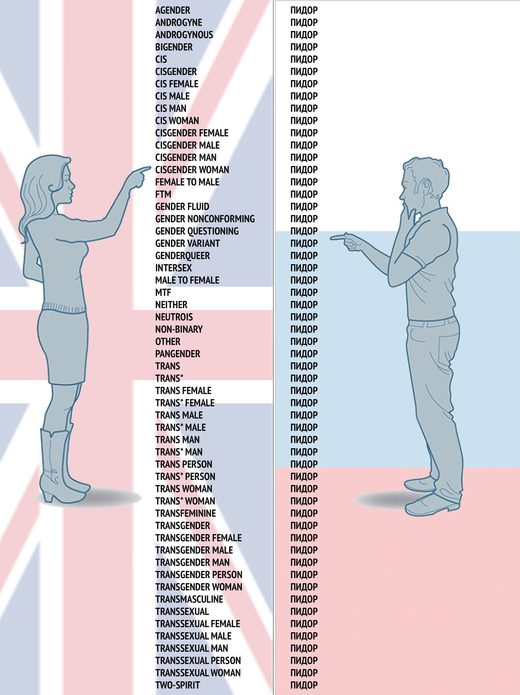 gender pronouns Russia versus UK