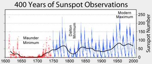 sunspot graph