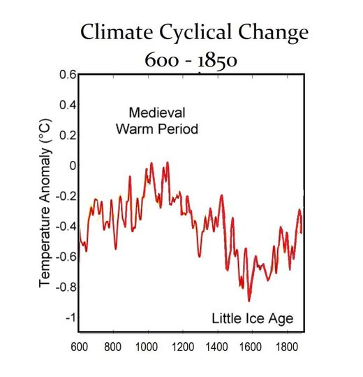cyclical climate change