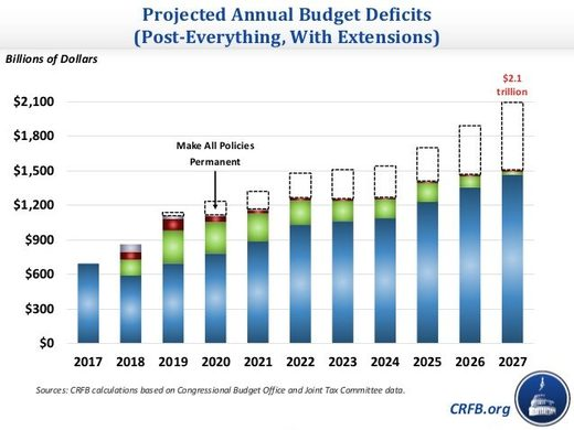 US projected budget deficit graph