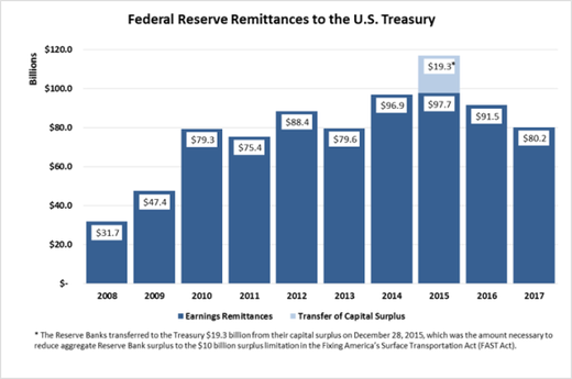 Federal Reserve treasury graph