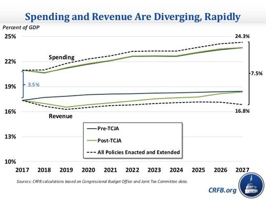 US spending and revenue graph