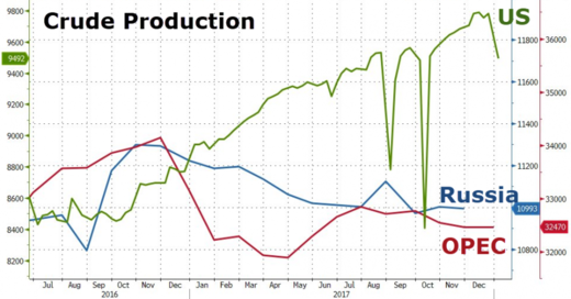 oil crude production chart