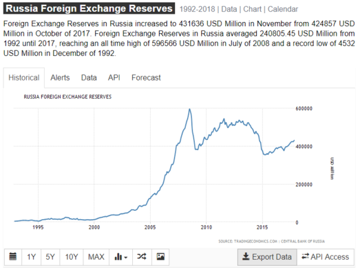 russia-foreign-currency-reserve