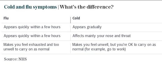 flu versus cold