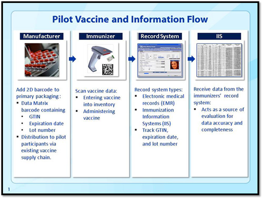 CDC immunization