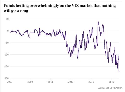 VIX market 2018