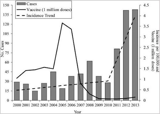 vaccine stats