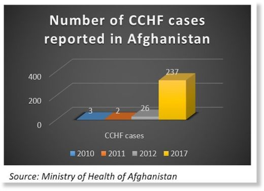 CCHF cases Afghanistan