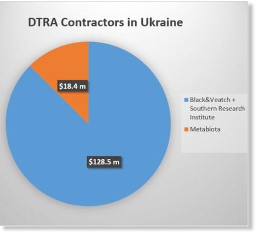 DTRA contractors Ukraine
