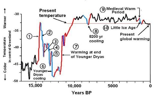 global temperatures 20,000 years