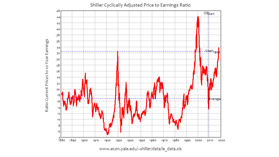 The central banks made the us stock market crash and the worst is shillers cyclically adjusted price to earnings ratio ccuart Gallery