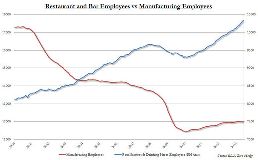 service vs manufacturing jobs