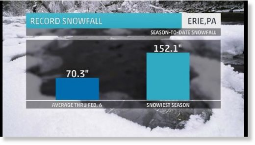 This winter is the snowiest on record for Erie, Pennsylvania.