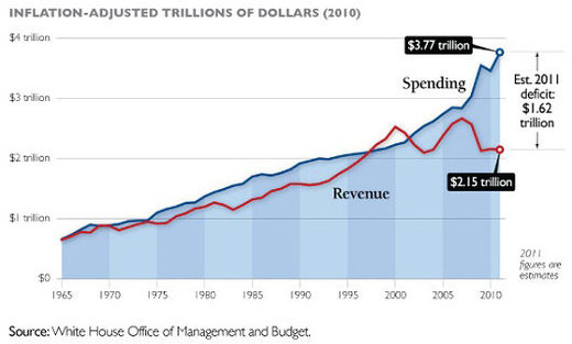Federal revenue vs spending