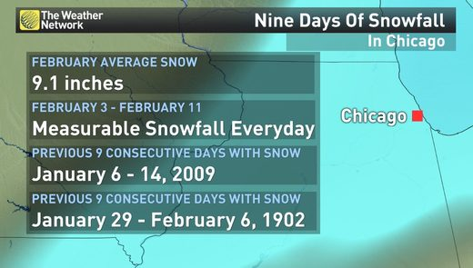 Chicago snow record tied