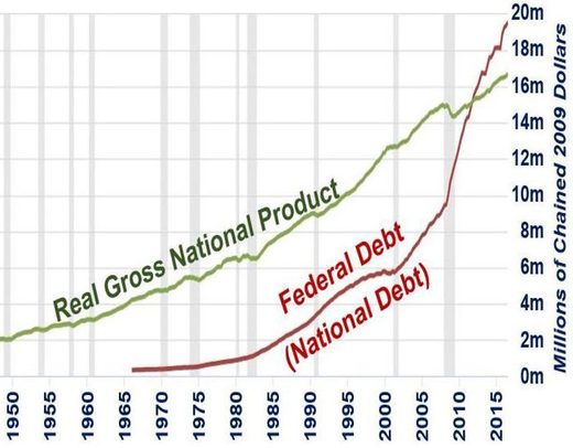 Real GNP VS. federal debt (1950-2015)