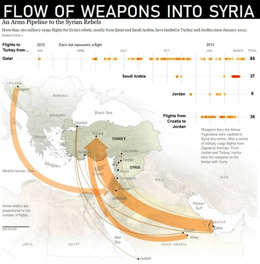 flow weapons syria