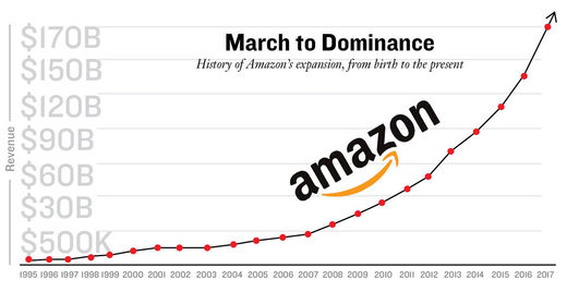 Amazon market dominance graph