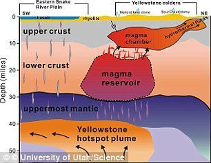 Recent research found a small magma chamber, known as the upper-crustal magma reservoir, beneath the surface
