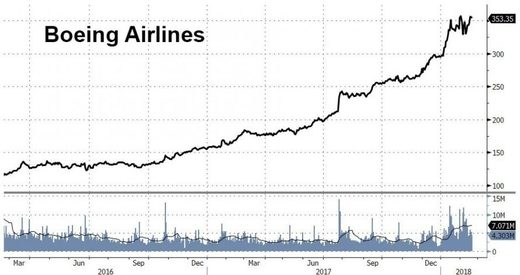 boeing airline stock Feb 2018