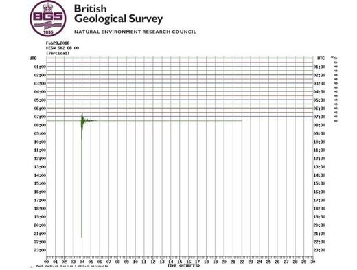 CONFIRMED: The quake was recorded by the British Geological Survey