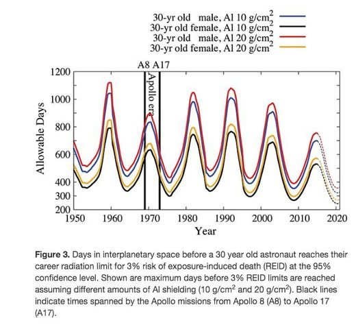 Cosmic rays mission duration