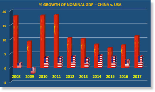 China US GDP growth comparison