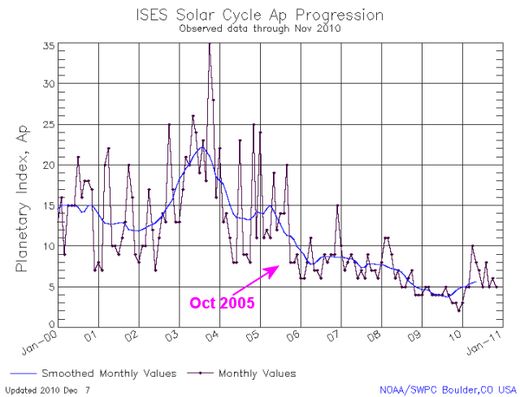 solar cycle progression