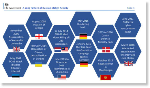 Russian malign activity