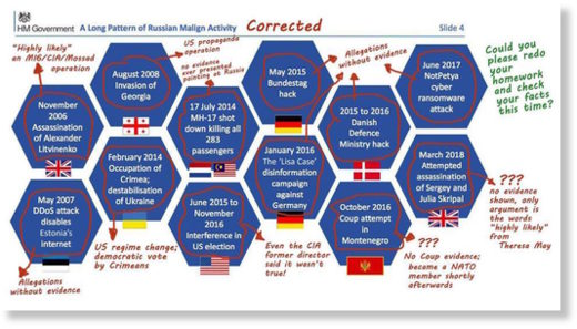Russian malign activity corrected