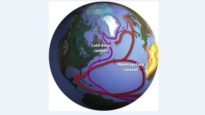 Atlantic ocean circulation system is weakest in over 1000 years atlantic ocean circulation system is weaker now than it has been for more than 1000 years gumiabroncs Images